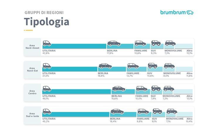 segmenti auto per regioni