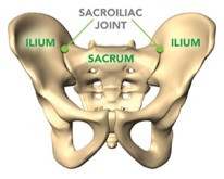 Sacroiliac Joint Syndrome