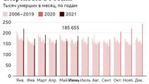 Избыточная смертность. Статистика России.