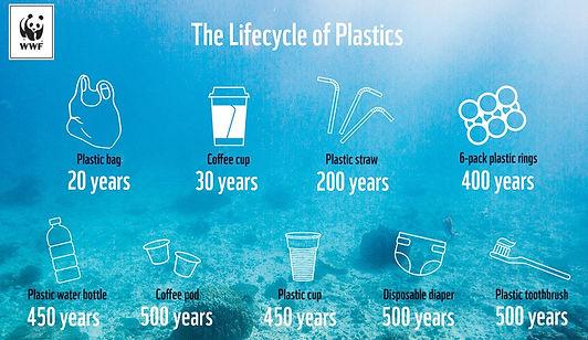 img-lifecycle-of-plastics-infographic-10