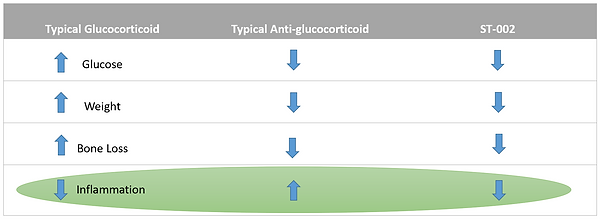 SelectiveAnti-glucocorticoidactivity.png