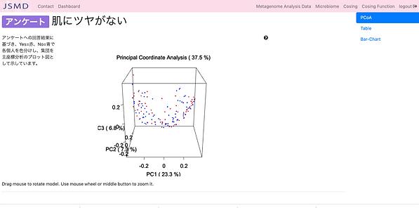 PCoA解析