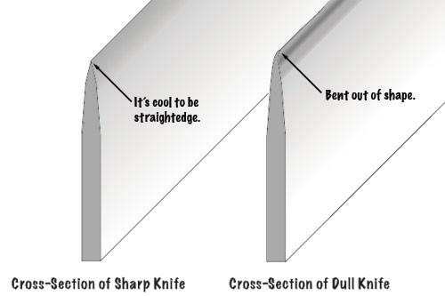 Sharp vs. dull edge