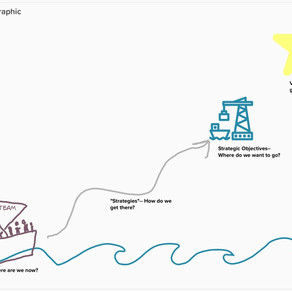 Metaphor for strategic planning