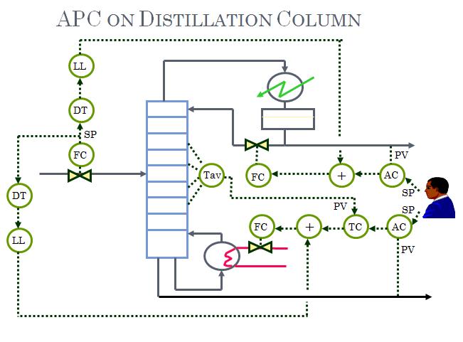 Distillation training