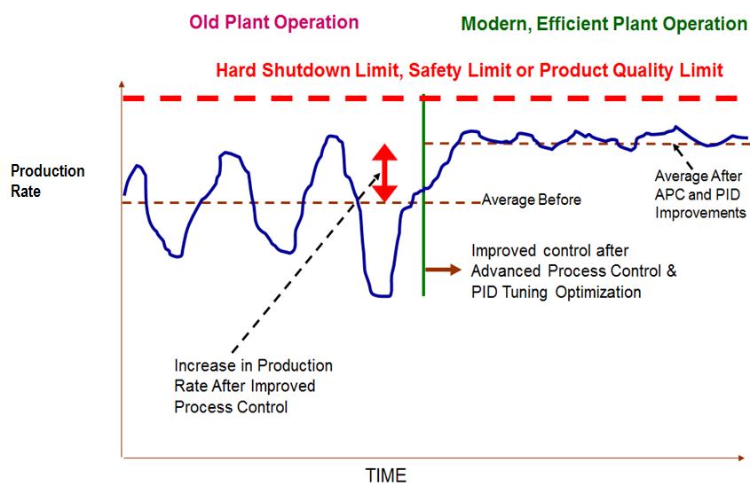 plant operations training