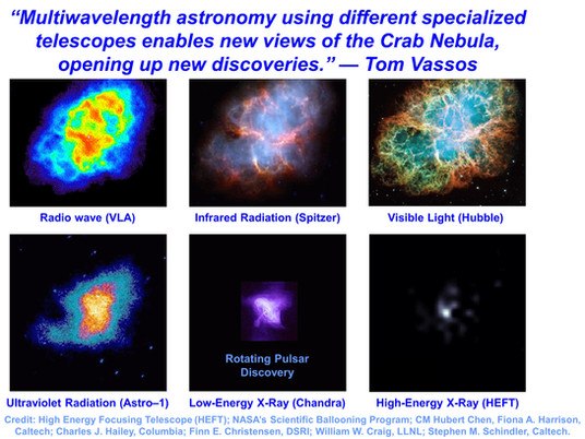 Multiwavelength Astronomy is Transforming our View of the Universe