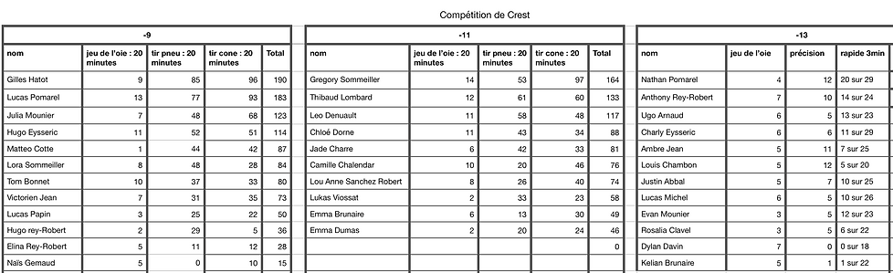 Classement_compétition_Crest.png