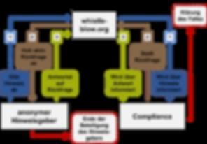Whistleblow Prozess.png