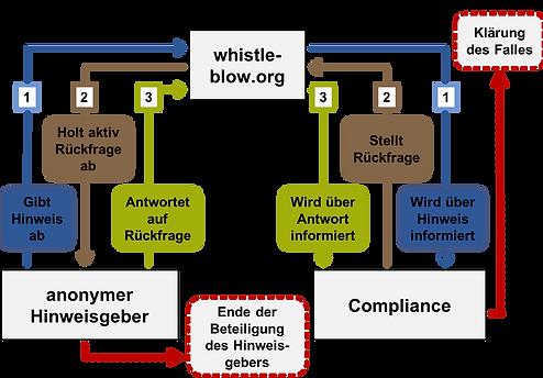 Prozessübersicht des Hinweisgebersystems