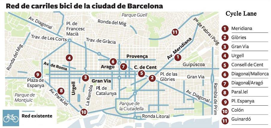 ruta bicicleta barcelona