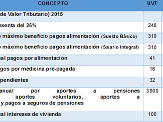 Límites Máximos en materia tributaria año 2015
