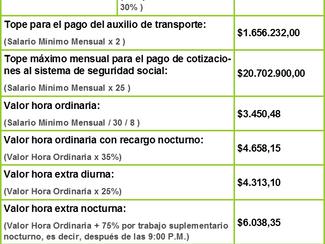 $828.116 es el nuevo salario mínimo legal mensual a partir del 1 de enero de 2019