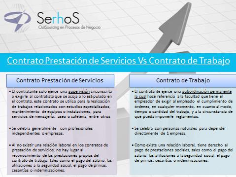 contrato prestacion vs laboral.png