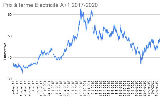 Prix_à_terme_Electricité_A+1_2017-2020