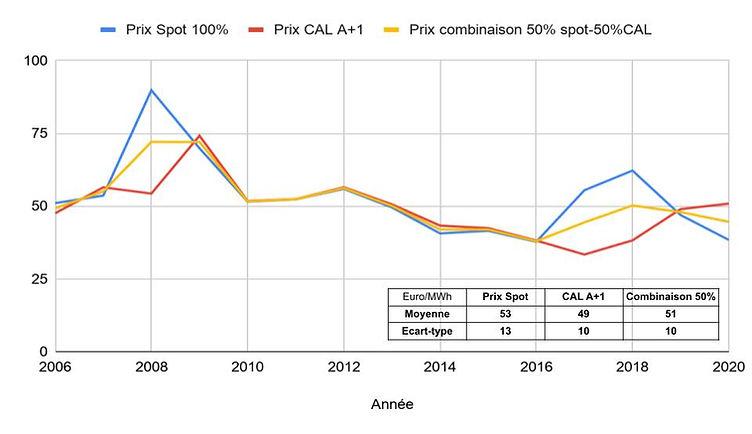 moyennes_spot_et_A+1_avec_corrélation(1