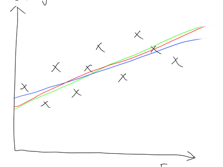 To Noobs with Love: Machine Learning: Simple Linear Regression