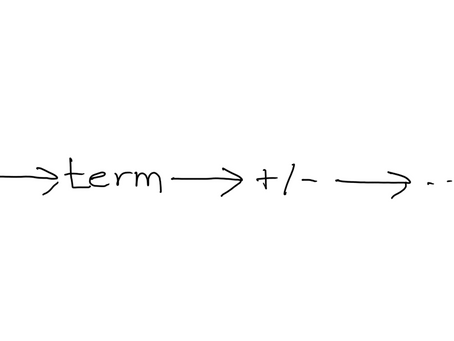 Developing a Simple Programming Language - Part 3: Syntax Diagrams