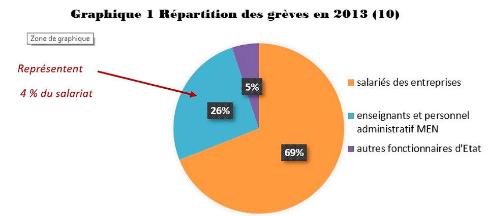 graphique grève 2013 par type salariés