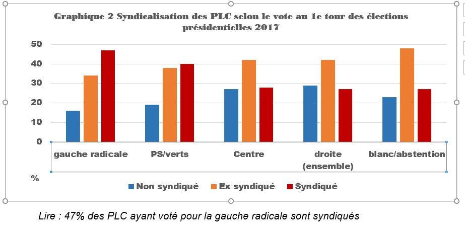 graphique syndicalisation selon vote présidentielles 2017