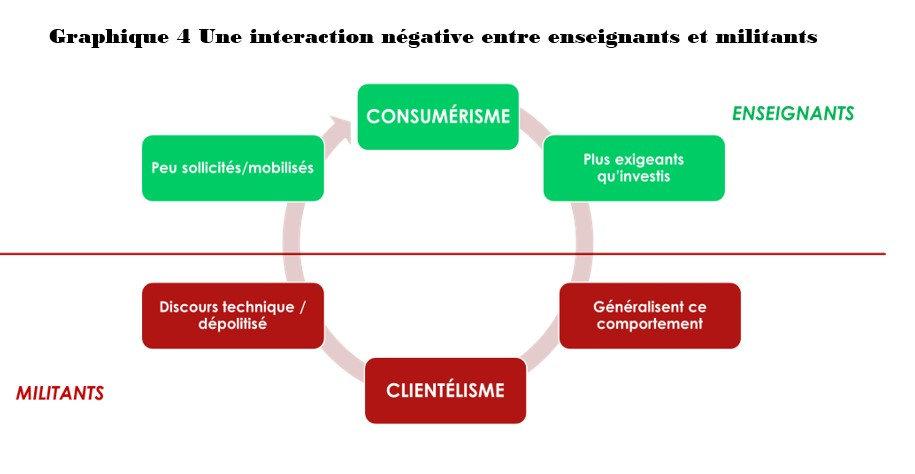 schéma interaction enseignants & militants