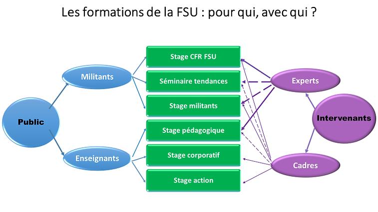 schéma usages formations FSU militants experts intervenants