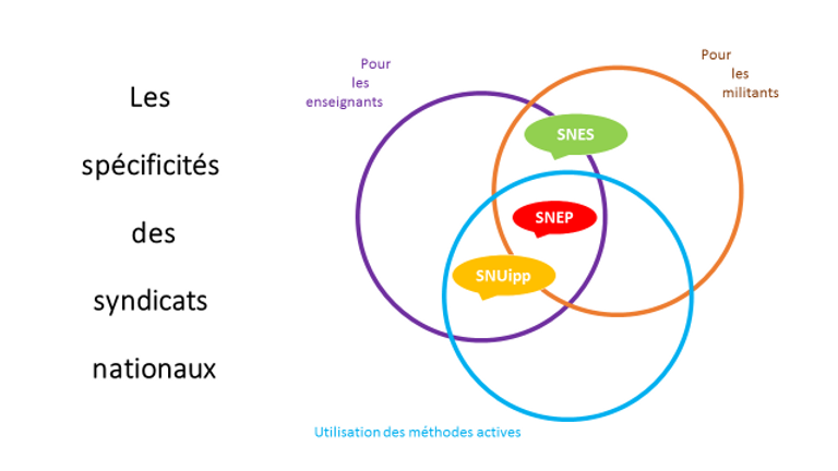 Carte formations syndicats FSU méthodes actives