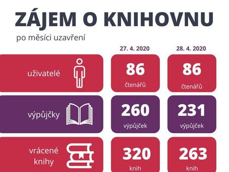 Zájem o služby knihovny po měsíci uzavření