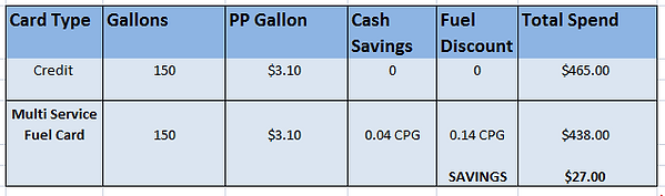 Multi Service Fuel Card.PNG