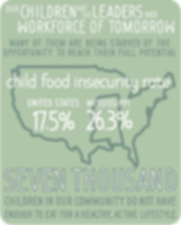 Child food insecurity rate