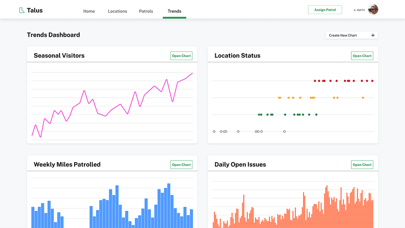 Data visualization dashboard showig ranger distic trends and long-term history