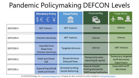 Coronavirus Policymaking -- DEFCON Levels