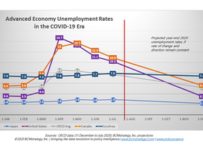 The COVID-19 Economy -- Initial Data, Policy Implications