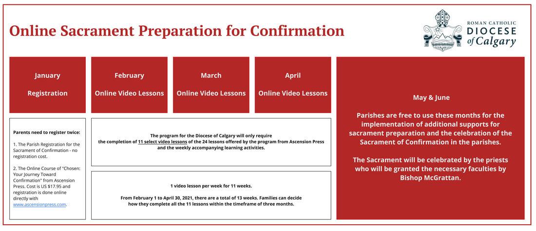 Confirmation Chart.jpg