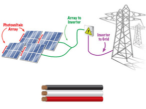 ServiceSolar From Service Wire is the Perfect Photovoltaic Wire for Your Next Solar Project