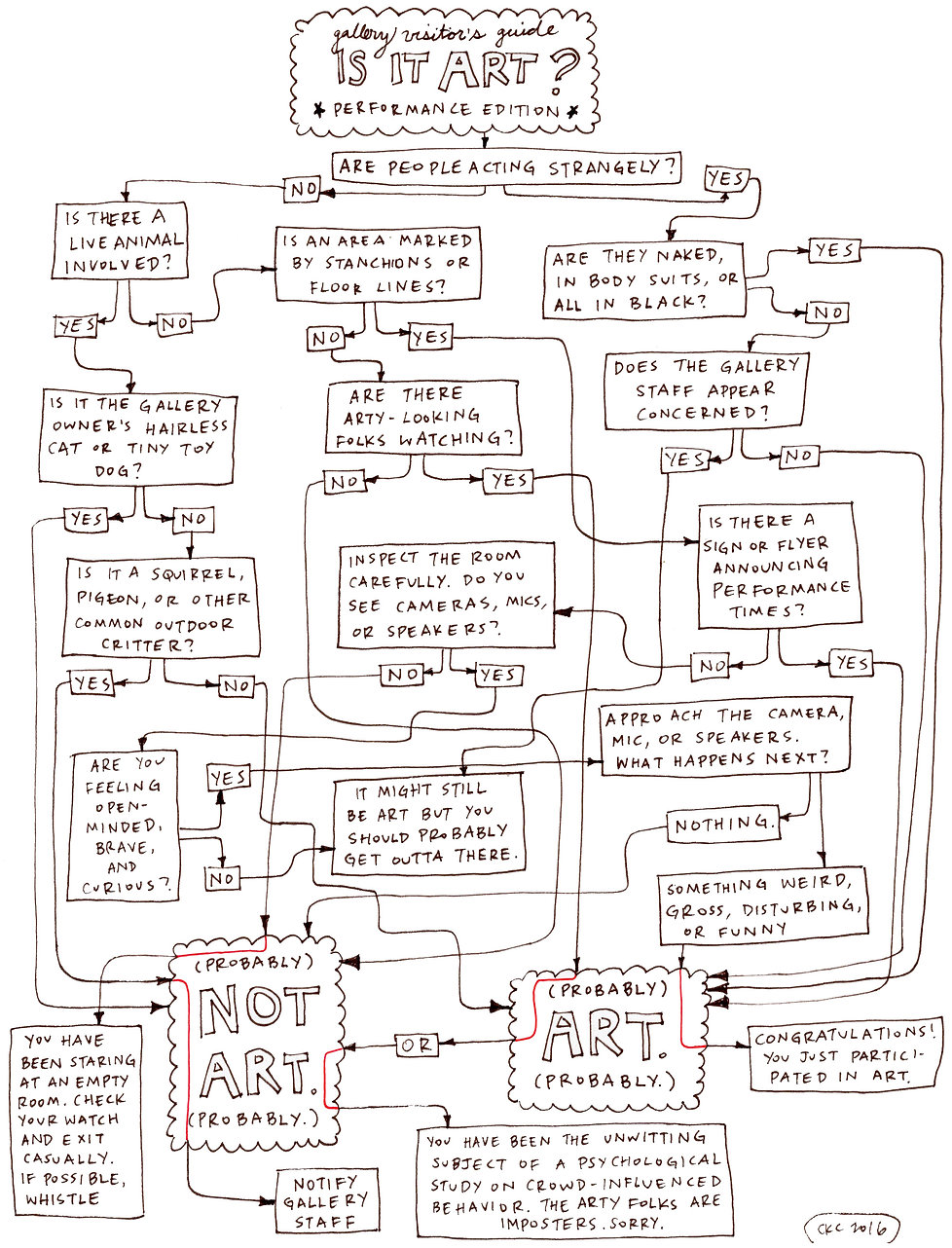 art chart is it art performance