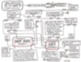 is it art chart gallery flow