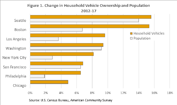 Change in Household Vehicle Ownership and Population 2012-17