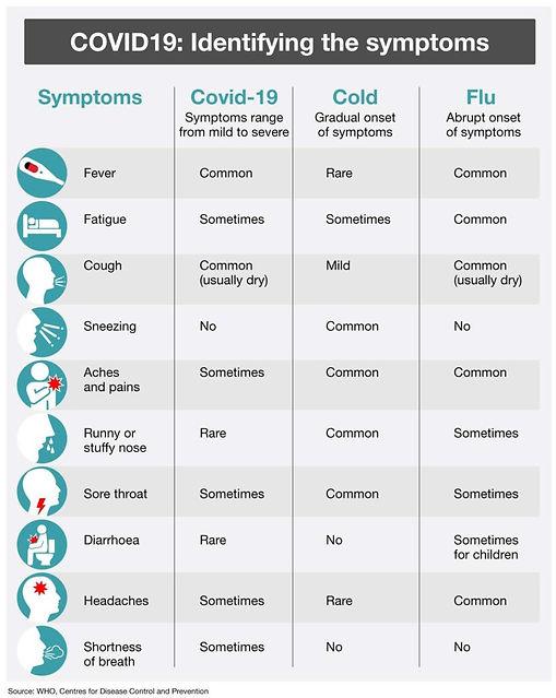 NED-1370-COVID19-Identifying-the-symptom