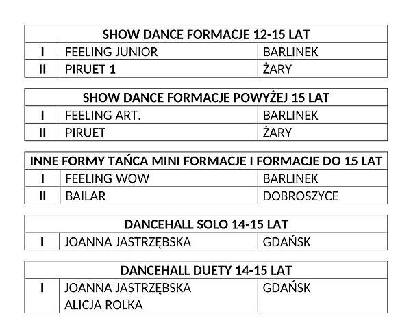 WYNIKI V E-DANCE-8.jpg