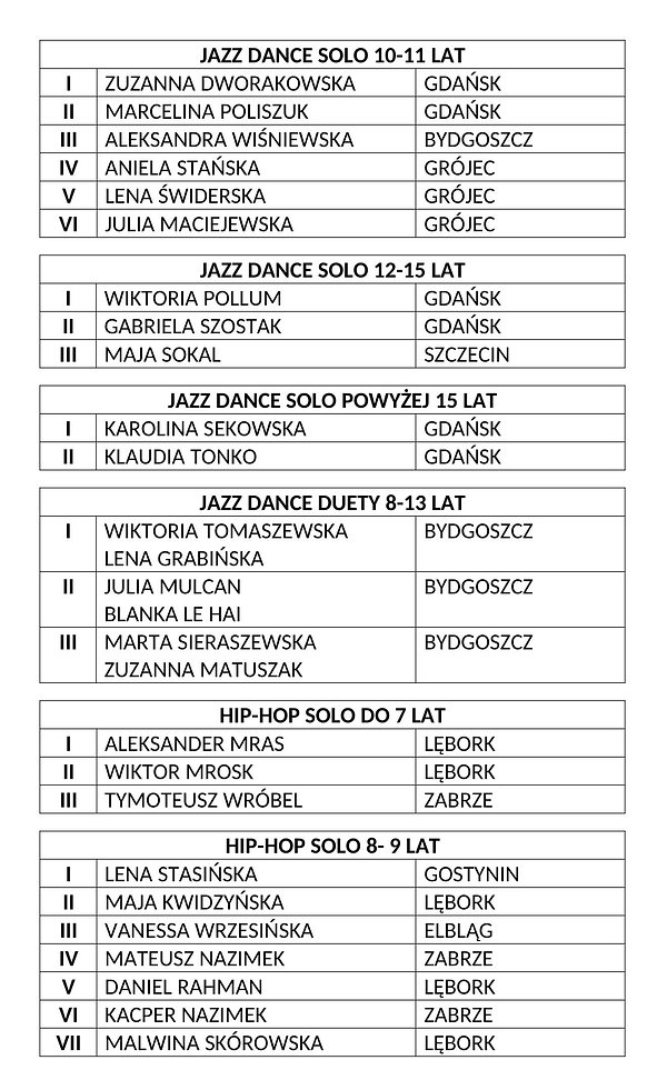 WYNIKI V E-DANCE-4.jpg