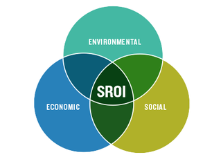 Why you really should consider using SROI to communicate your organisation's value.