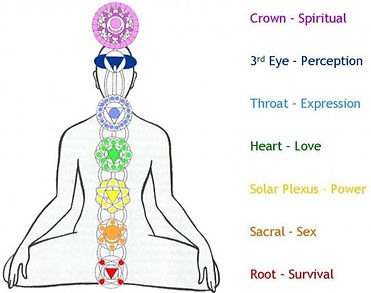 7-chakras-in-the-body-symbols-and-meanin
