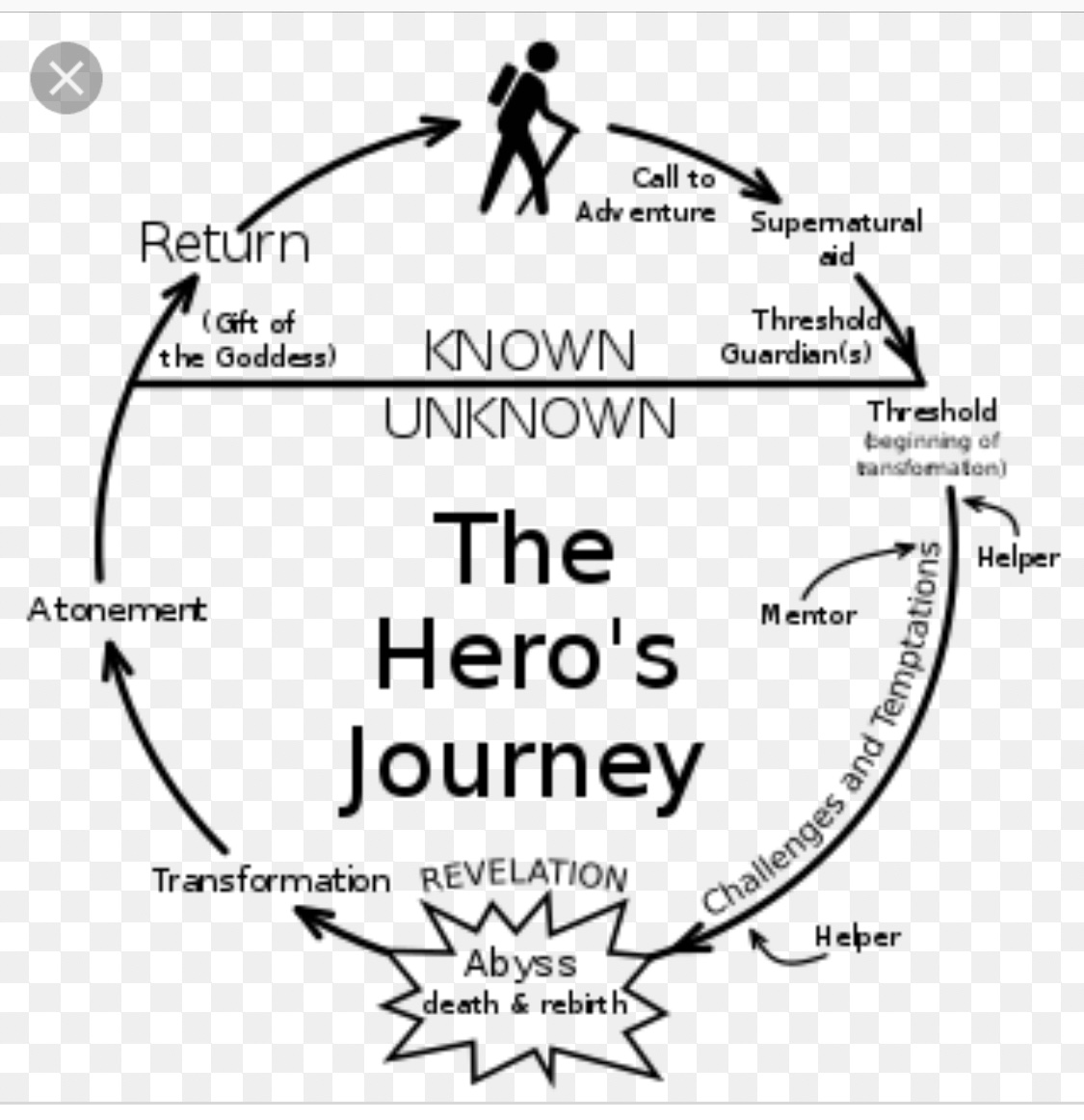 Heros Journey - Joseph Campbell