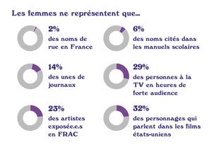 Statistiques de représentation des femmes