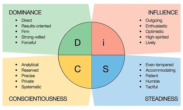 DiSC diagram.jpeg
