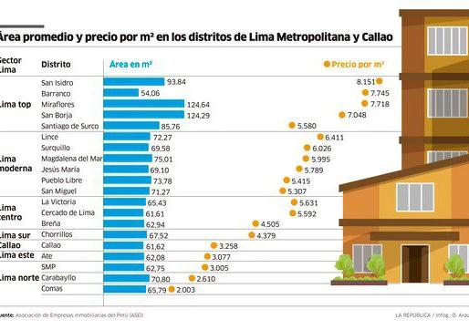 Jesús María, San Miguel y Pueblo Libre lideran la oferta inmobiliaria