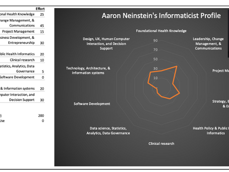 Thoughts on a Career in Digital Health and Informatics… Would I Do It Again?