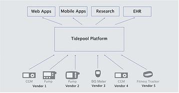 Tidepool Platform Concept ocv104f2p.jpeg