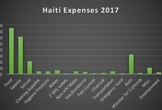 CHOAIDS: 2017 Year-End Report